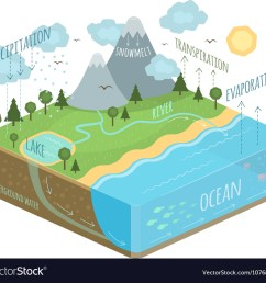 water cycle diagram vector image [ 1000 x 917 Pixel ]