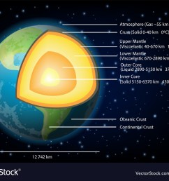 earth structure diagram vector image [ 1000 x 789 Pixel ]