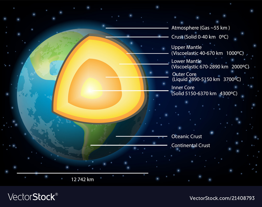 hight resolution of earth structure diagram vector image
