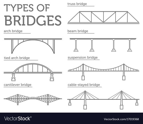 small resolution of types of bridges