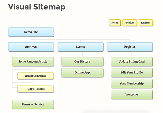 Example of a visual sitemap in WordPress