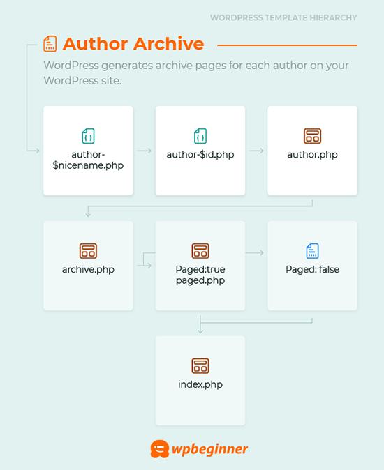 Author archive