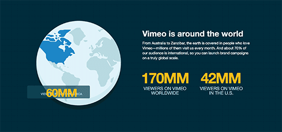 Statistik Vimeo