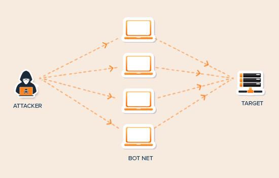 DDoS attack diagram