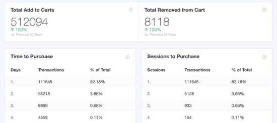 Viewing other details about your eCommerce conversions in MonsterInsights