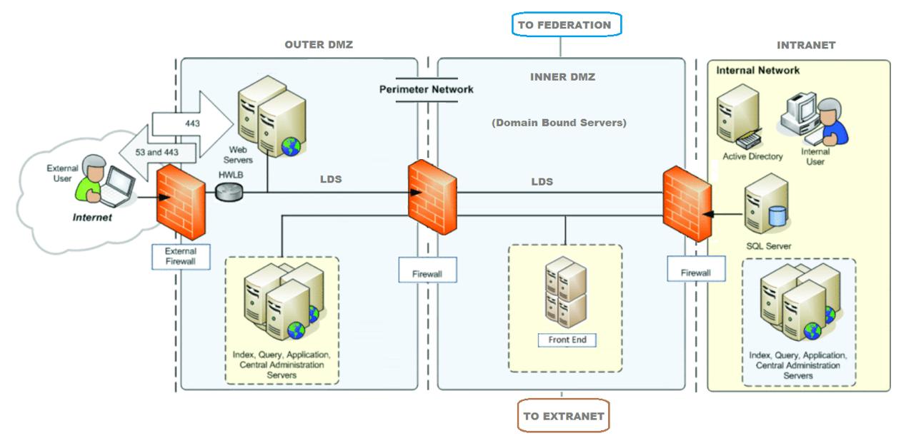 explain how firewalls work