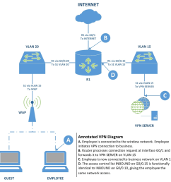 the employee connects to the wireless network then the employee connects to the vpn which is located at the company s internet facing ip address r1 s  [ 974 x 989 Pixel ]