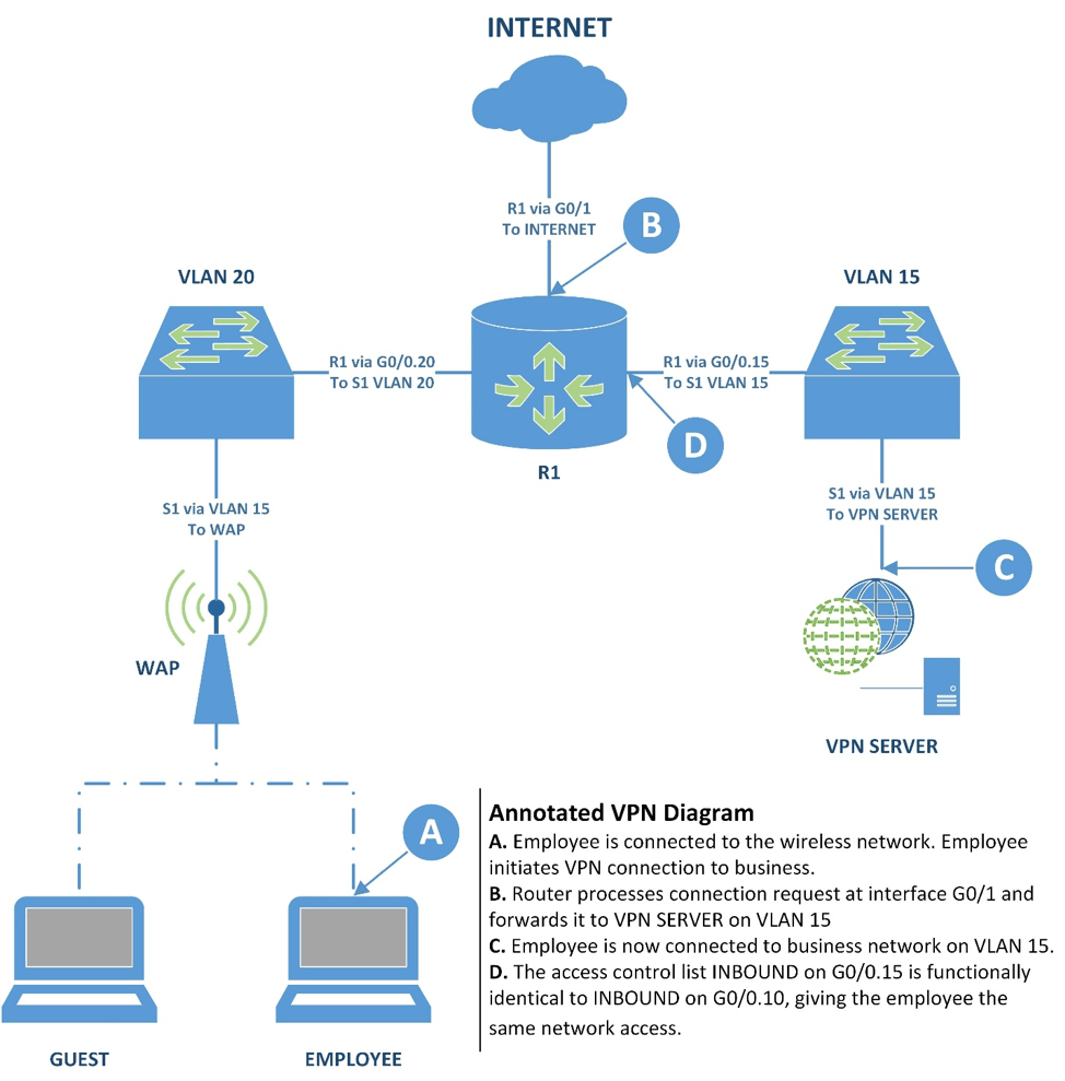 medium resolution of the employee connects to the wireless network then the employee connects to the vpn which is located at the company s internet facing ip address r1 s