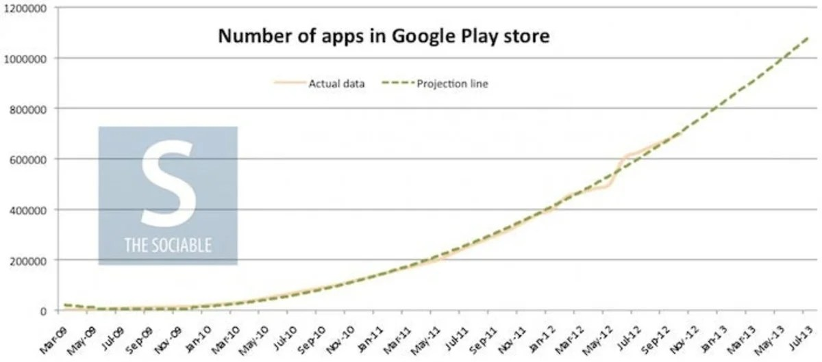 Prevision Apps Google Play