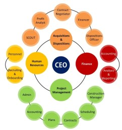 conveyor belt organizational chart [ 900 x 1080 Pixel ]