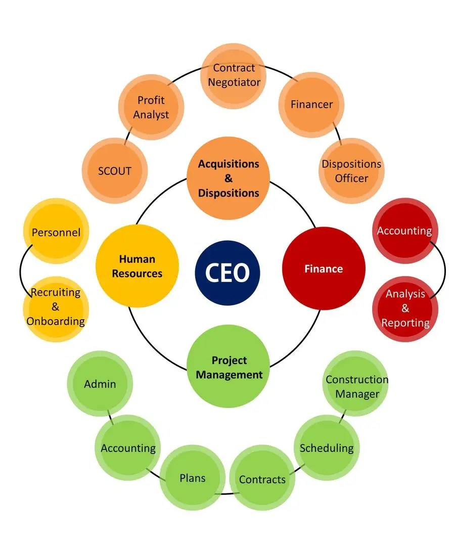 medium resolution of conveyor belt organizational chart
