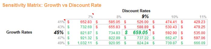 Sensitivity Matrix: Growth vs Discount Rate