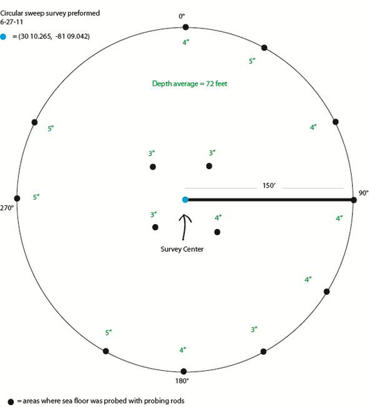 radial sweep probe