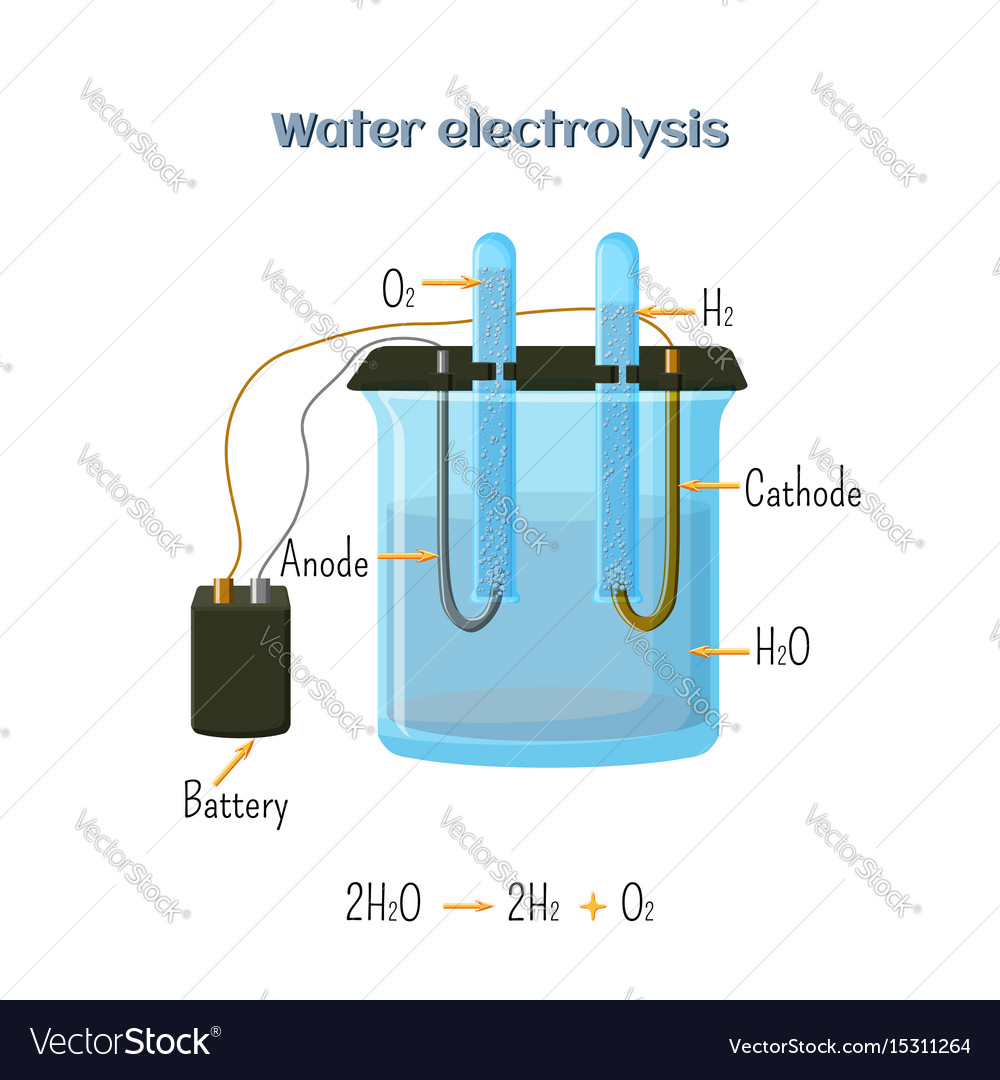 hight resolution of water electrolysis diagram royalty free vector image electrolysis diagram preview