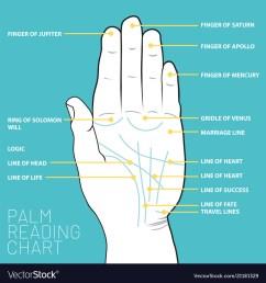 palm reading diagram [ 1000 x 1080 Pixel ]