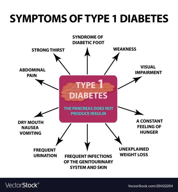 https://i0.wp.com/cdn5.vectorstock.com/i/1000x1000/22/04/symptoms-type-1-diabetes-infographics-vector-20422204.jpg?resize=585%2C632&ssl=1