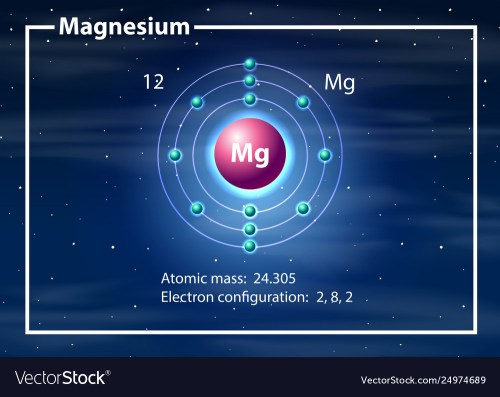 small resolution of magnesium atom diagram concept vector image