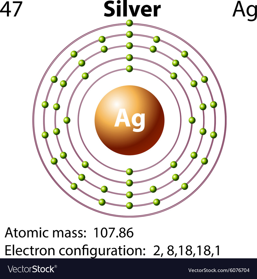 hight resolution of symbol and electron diagram for silver vector image