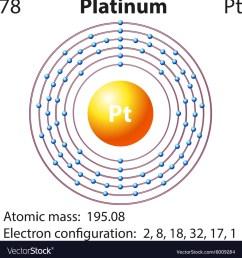 platinum bohr diagram of atom [ 996 x 1080 Pixel ]