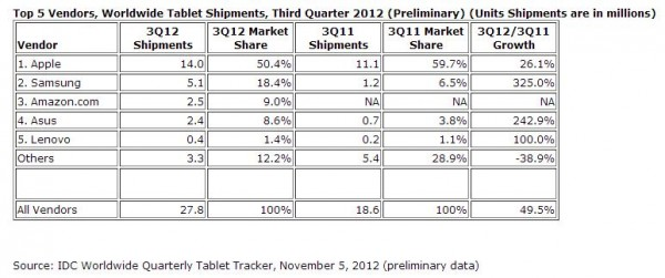 Analyst: Android tablets sales will outnumber the iPad by