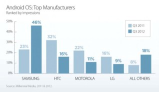 Android-manufacturers-market-share