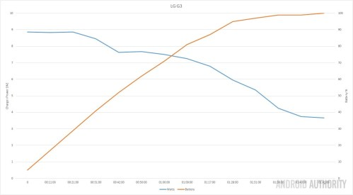 small resolution of which android phones charge the fastest