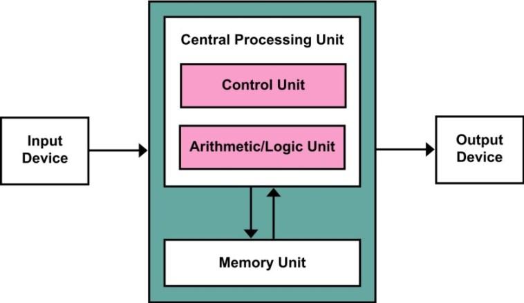 Von_Neumann_Architecture-1280px