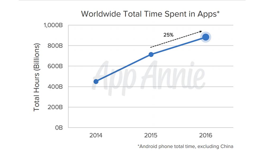 2016 recap: 90% of Google Play's revenue came from games