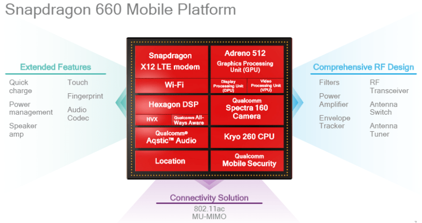Qualcomm Snapdragon 660 and Snapdragon 630 unveiled