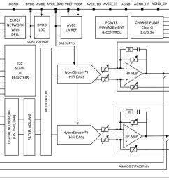 android authority dac chip block diagram [ 1024 x 863 Pixel ]