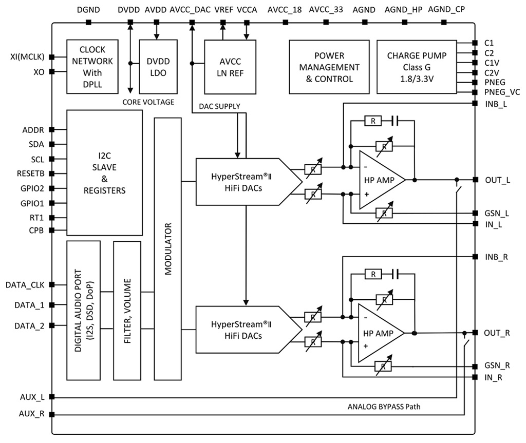 hight resolution of android authority dac chip block diagram