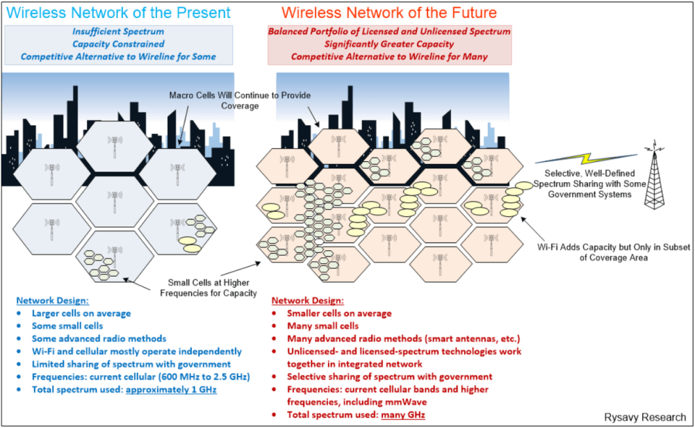 medium resolution of therefore future 5g networks are going to look more patchworked than today s networks combining short medium and long distance coverage to increase