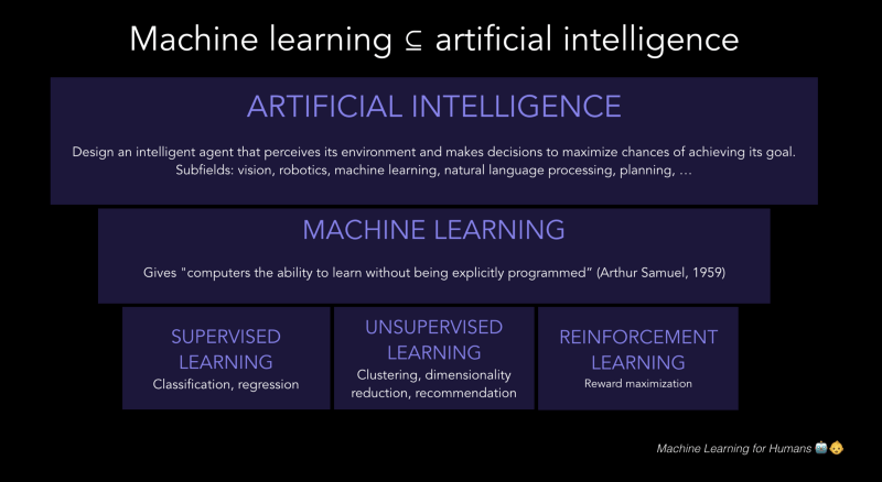 Artificial Intelligence vs Machine Learning whats the difference  Android Authority