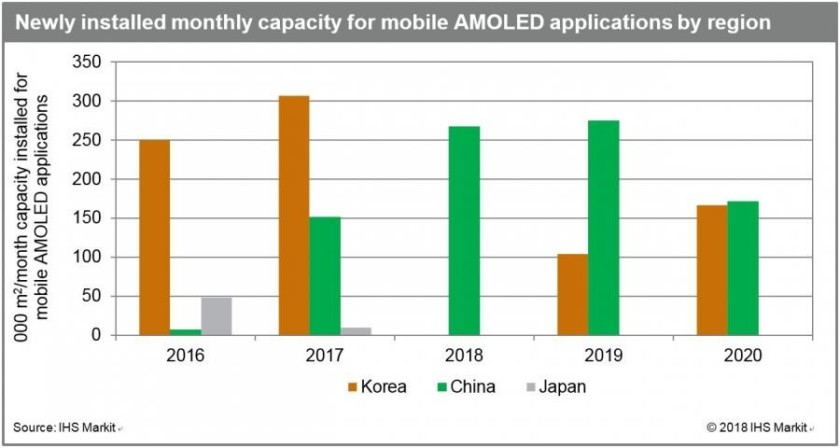 mobile_AMOLED_application_monthly_capacity-840x448 AMOLED display manufacturing dropping in South Korea, rising in China Apps