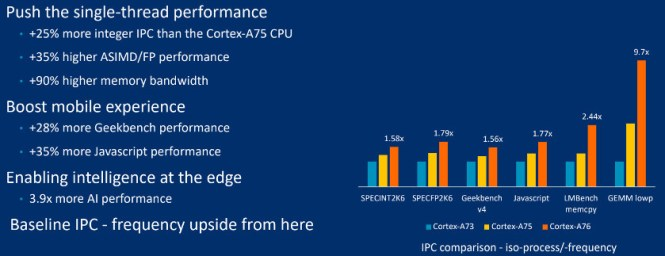 Arm Cortex-A76 detailed benchmarks