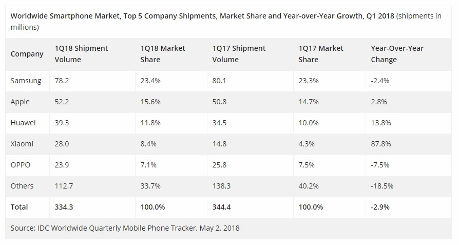 Smartphone shipments drop globally 3%, ZTE's shipments