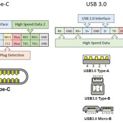 Usb 3 0 Micro B Wiring Diagram E Bike Throttle Pin Free For You What Is Type C Ethernet