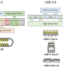 what is usb type c understand this pin out diagram then you can replace the charging port [ 1304 x 650 Pixel ]