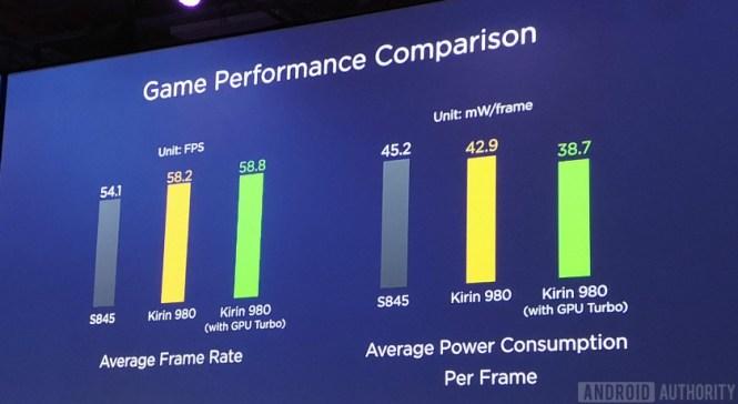 Slide showing Kirin 980 vs 845 GPU performance