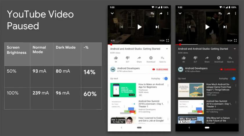 youtube dark mode power usage 840x469 - مقارنات بين استخدام وضع الظلام والعادي على عمر بطاريات الهواتف الرائدة