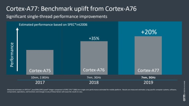 Arm Cortex-A77 improves performance by 20 percent versus A76