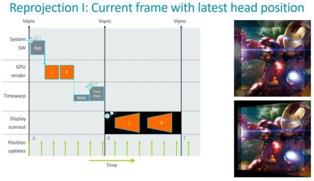 Arm Mali-D77 Asynchronous Timewarp Reprojection slide example