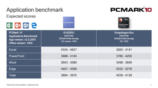 Qualcomm 8cx - Application Benchmark test