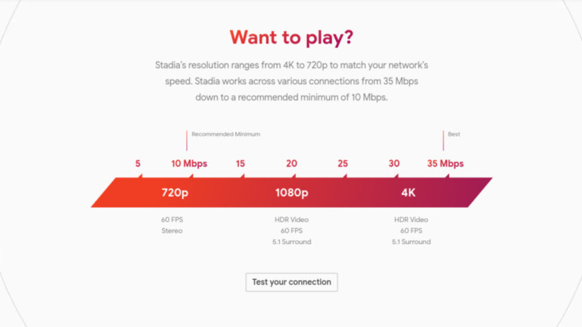 Bandwidth requirements for Google Stadia
