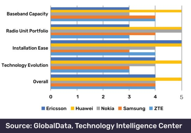 A chart showing how Huawei's 5G technology compares to rivals.