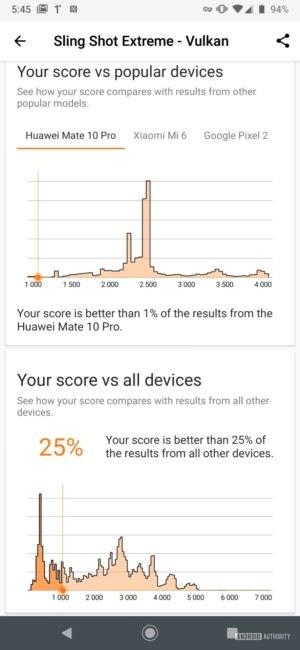 Motorola Moto Z4 3DMark Vulkan results