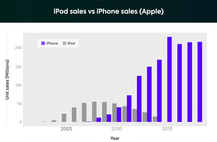 A chart detailing the sales figures (units) by yearfor the Apple iPod and Apple iPhone.
