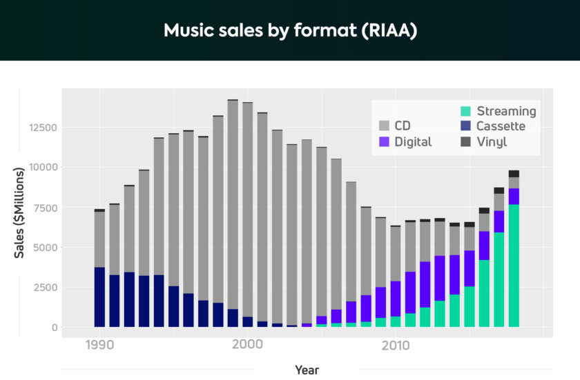 A chart showing RIAA statistics about music sales by format, including cassette tape, vinyl, CD, digital, and streaming.