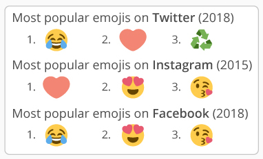 A summary of the most popular Emojis on Twitter, Instagram, and Facebook.