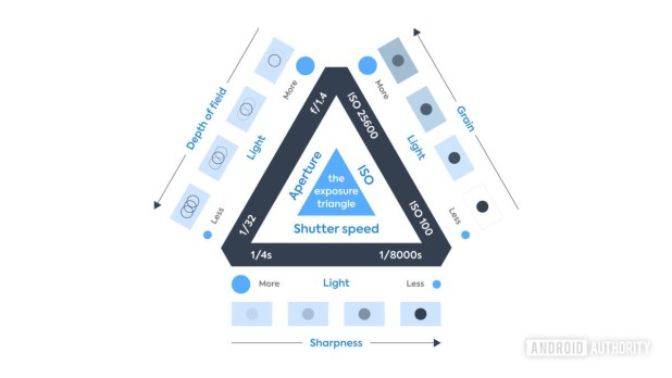 The Exposure Triangle explaining ISO, aperture, and shutter speed.